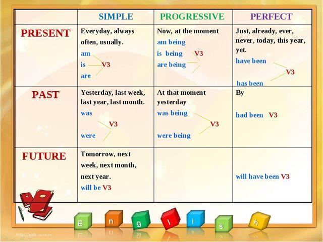 SIMPLEPROGRESSIVE PERFECT PRESENTEveryday, always often, usually. am is V...
