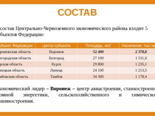 СОСТАВ В состав Центрально-Черноземного экономического района входит 5 субъек