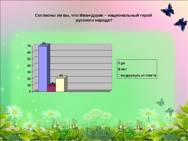 Согласны ли вы, что Иван-дурак – национальный герой русского народа?