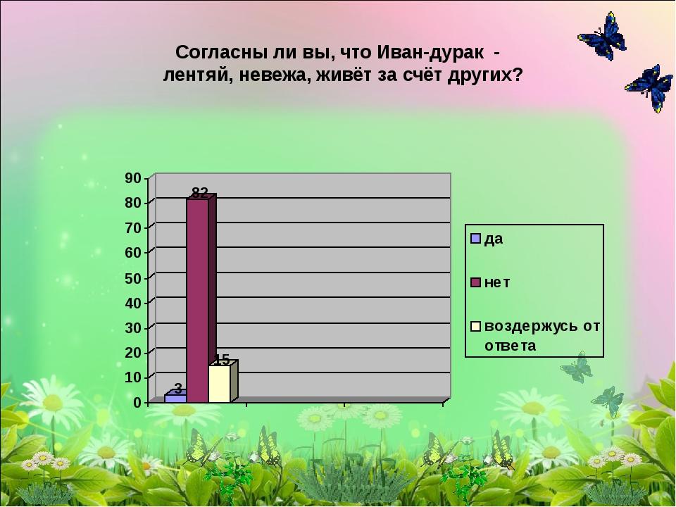Согласны ли вы, что Иван-дурак - лентяй, невежа, живёт за счёт других?
