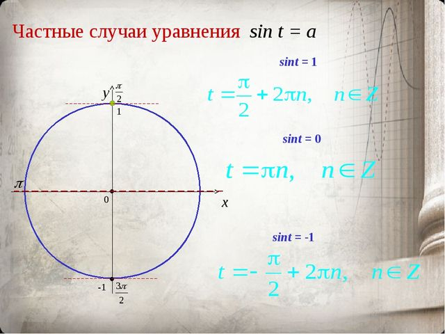Частные случаи уравнения sin t = a x y sint = 0 sint = -1 sint = 1