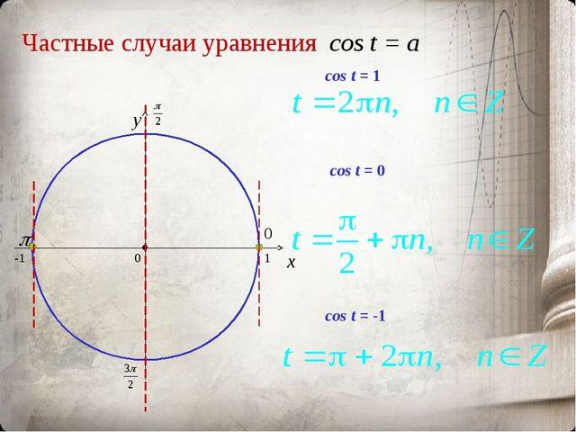 Частные случаи уравнения cos t = a x y сos t = 0 сos t = -1 сos t = 1