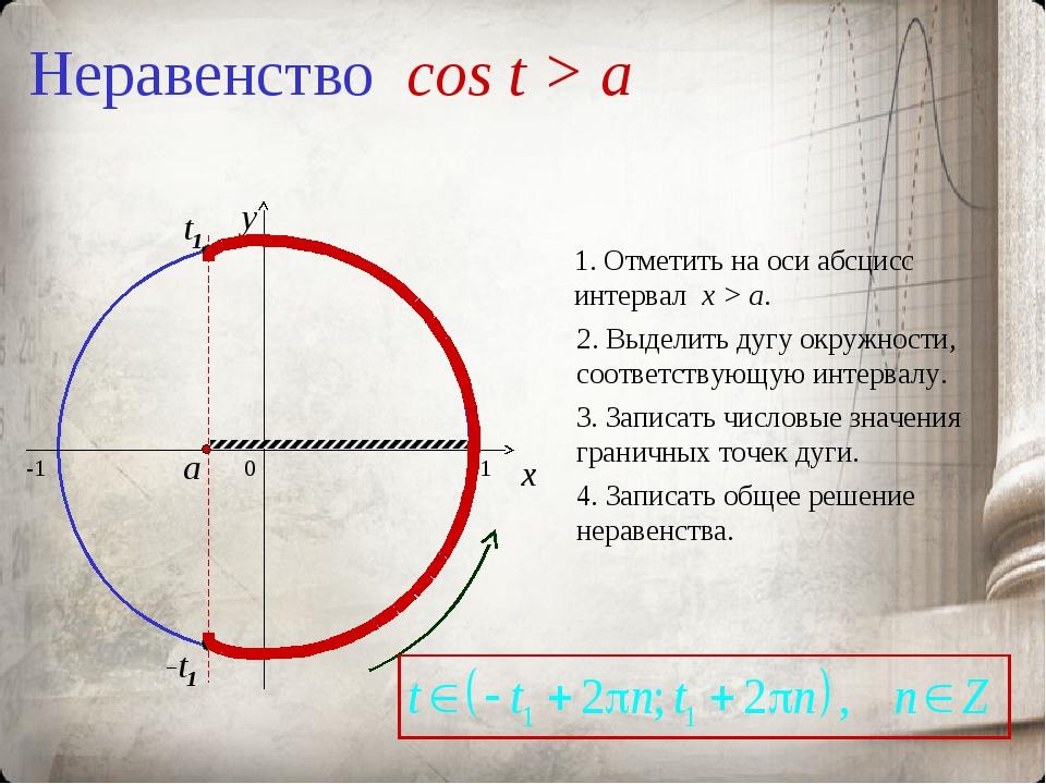 Неравенство cos t > a 0 x y 1. Отметить на оси абсцисс интервал x > a. 2. Выд...