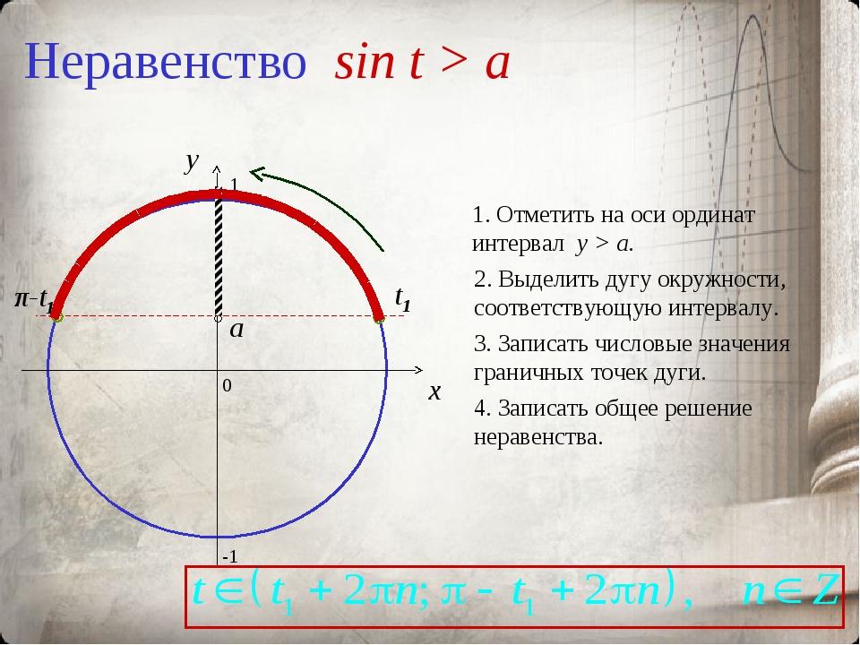 Неравенство sin t > a 0 x y 1. Отметить на оси ординат интервал y > a. 2. Выд...