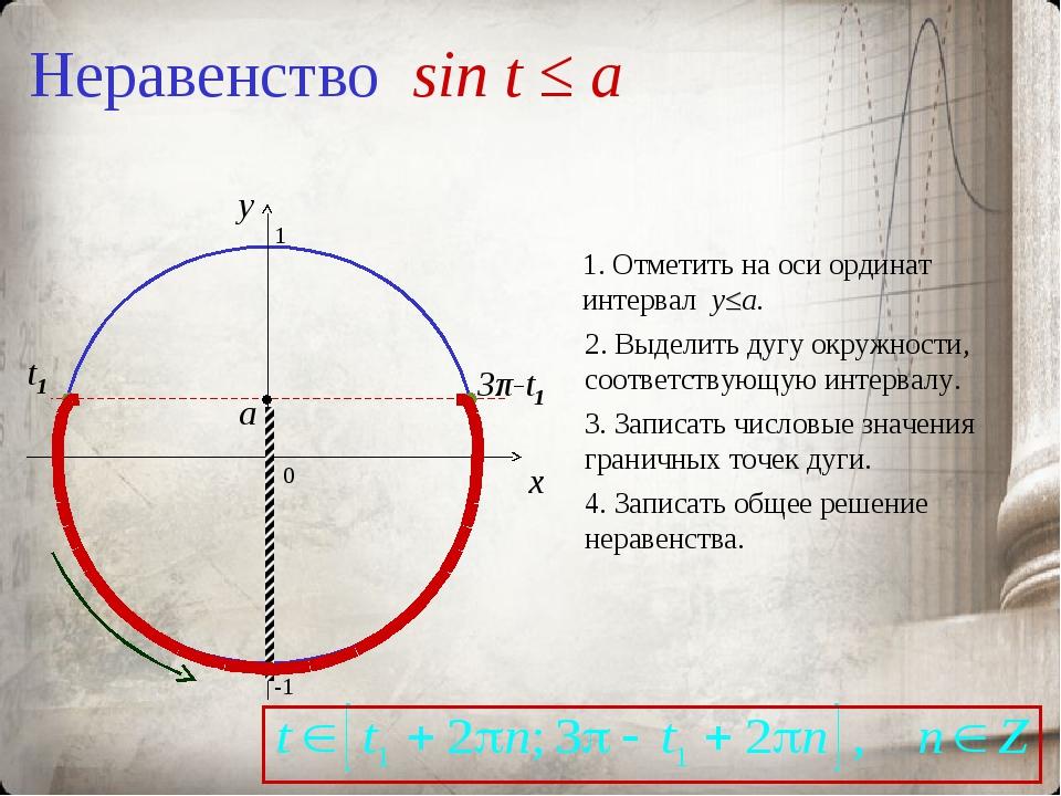 Неравенство sin t ≤ a 0 x y 1. Отметить на оси ординат интервал y≤a. 2. Выдел...