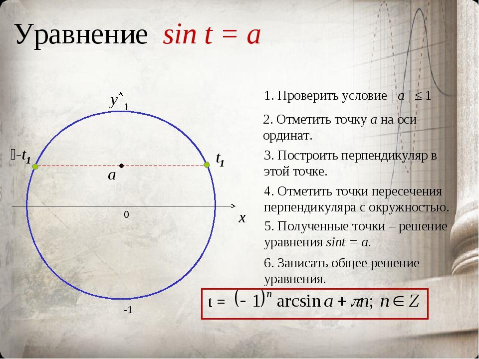Уравнение sin t = a 0 x y 2. Отметить точку а на оси ординат. 3. Построить пе...