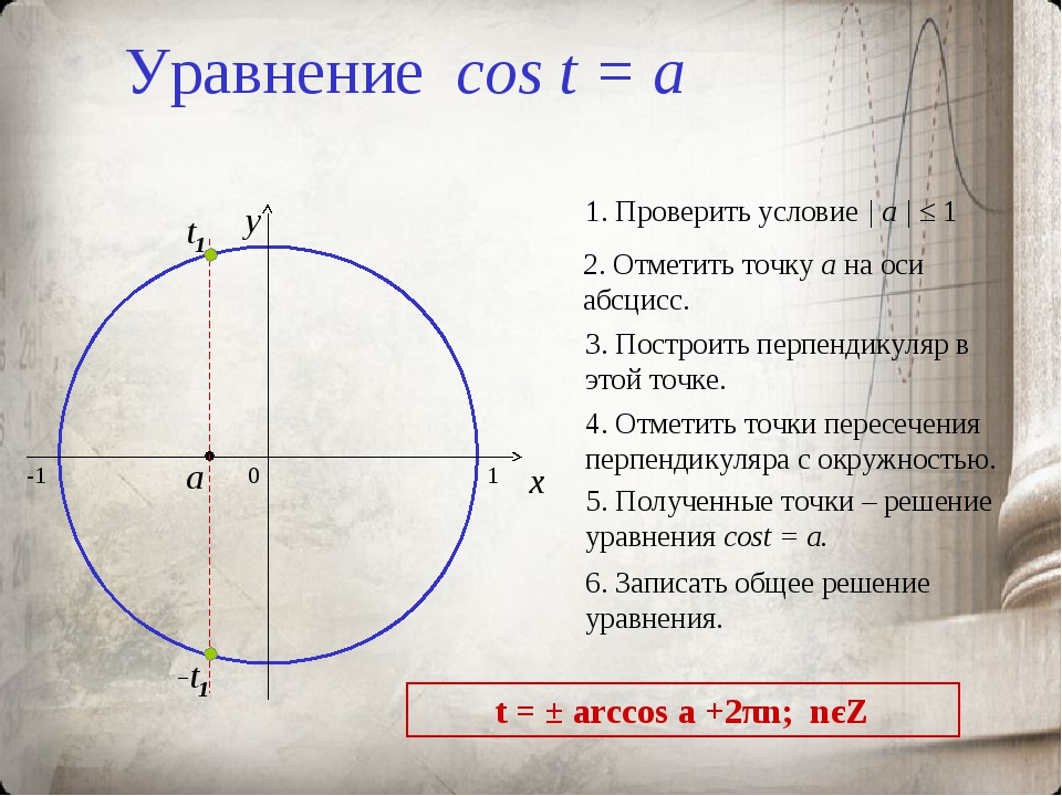 Уравнение cos t = a 0 x y 2. Отметить точку а на оси абсцисс. 3. Построить пе...