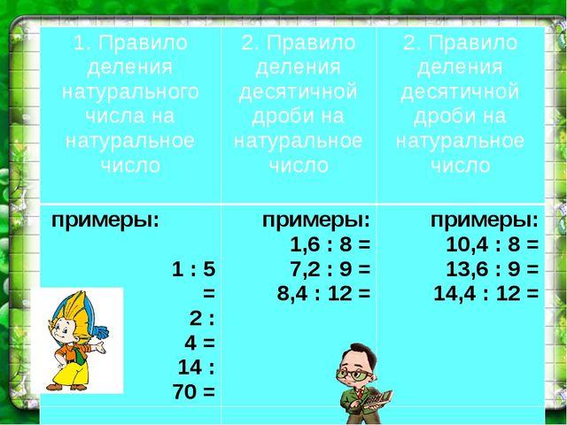 1. Правило деления натурального числа на натуральное число 2.Правило деления...