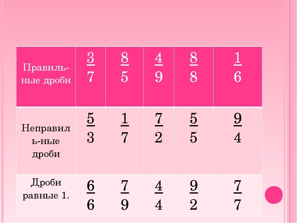 Правиль-ныедроби 3 7 8 5 4 9 8 8 1 6 Неправиль-ныедроби 5 3 1 7 7 2 5 5 9 4...