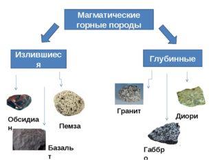 Магматические горные породы Излившиеся Глубинные Гранит Базальт Обсидиан Пемз