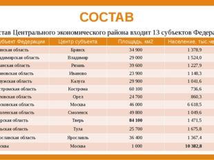 СОСТАВ В состав Центрального экономического района входит 13 субъектов Федера