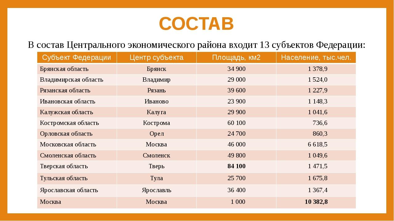 СОСТАВ В состав Центрального экономического района входит 13 субъектов Федера...