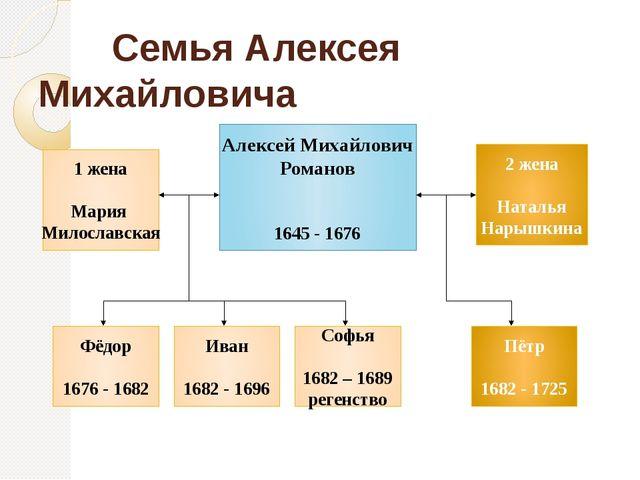 Семья Алексея Михайловича Алексей Михайлович Романов 1645 - 1676 2 жена Ната...