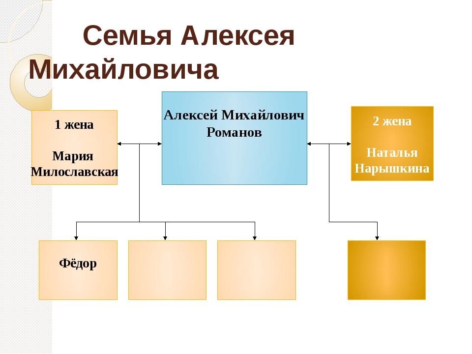 Семья Алексея Михайловича Алексей Михайлович Романов 2 жена Наталья Нарышкин...