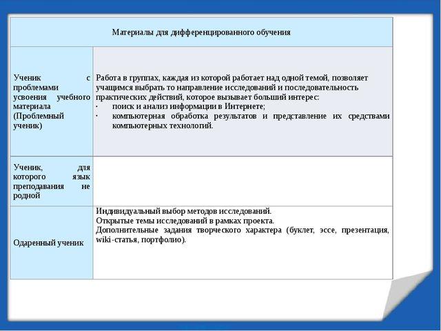 Материалы для дифференцированного обучения Ученик с проблемами усвоения учебн...