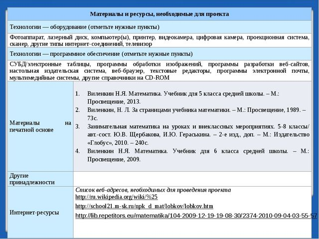 Материалы и ресурсы, необходимые для проекта Технологии — оборудование (отмет...
