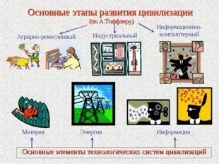 Основные этапы развития цивилизации (по А.Тоффлеру) Основные элементы техноло