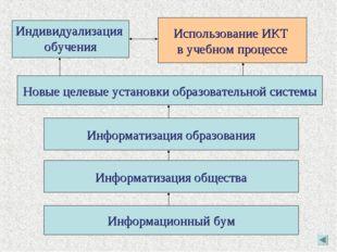 Информационный бум Информатизация общества Информатизация образования Новые ц