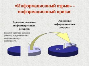 «Информационный взрыв» - информационный кризис Процент рабочего времени учено