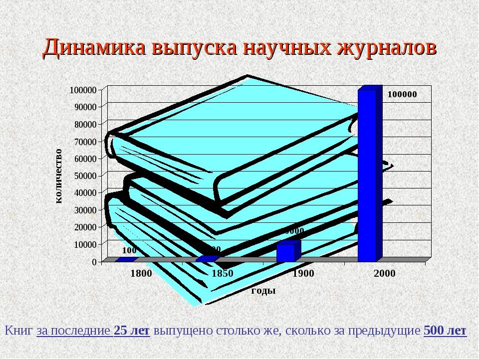 Динамика выпуска научных журналов Книг за последние 25 лет выпущено столько ж...