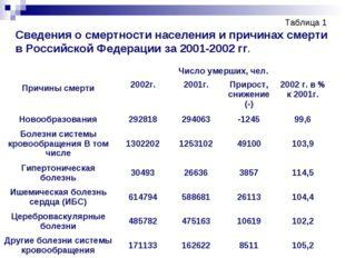 Таблица 1 Сведения о смертности населения и причинах смерти в Российской Феде