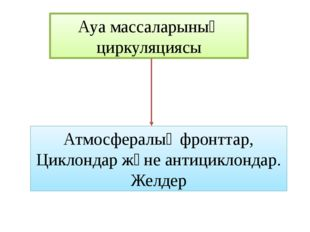 Ауа массаларының циркуляциясы Атмосфералық фронттар, Циклондар және антицикло