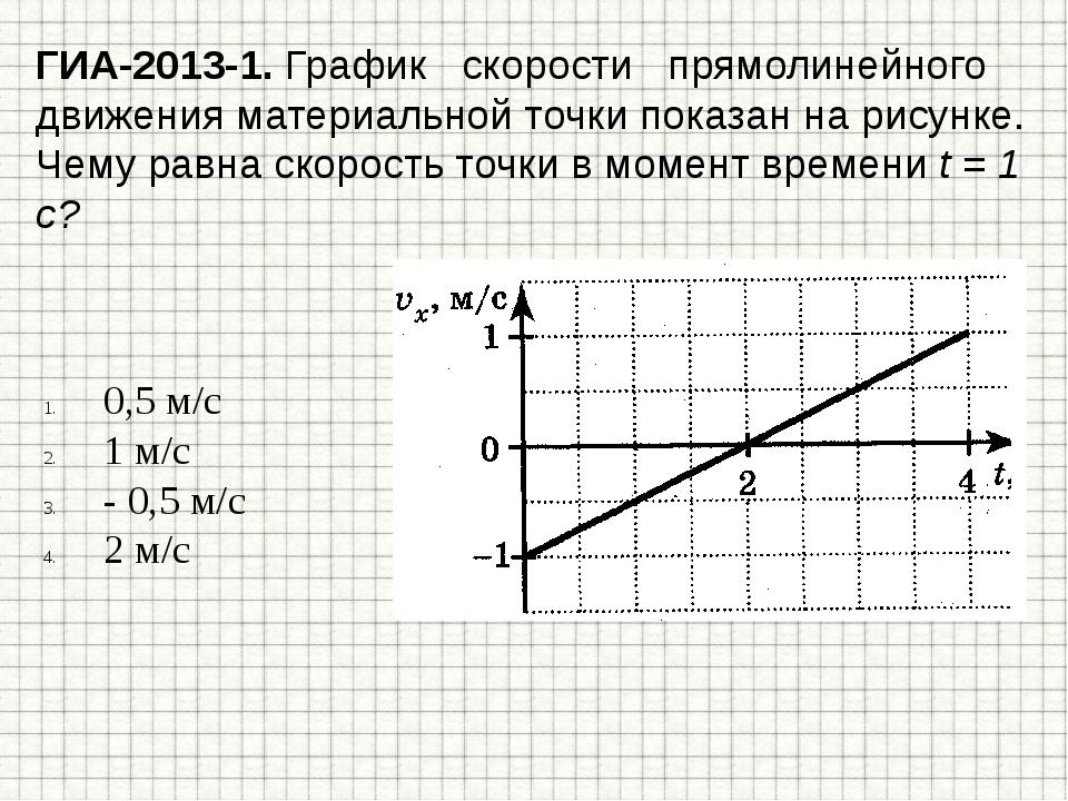 ГИА-2013-1. График скорости прямолинейного движения материальной точки показа...