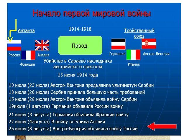 Начало Первой мировой войны В какую военно-политическую группировку входила Р...