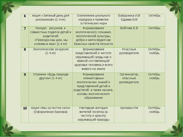 6Акция «Зеленый день для школьников» (1-4 кл)Озеленение школьного коридора...