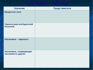 Составить таблицу ЗначениеПредставители Вредители леса  Переносчики возбуди
