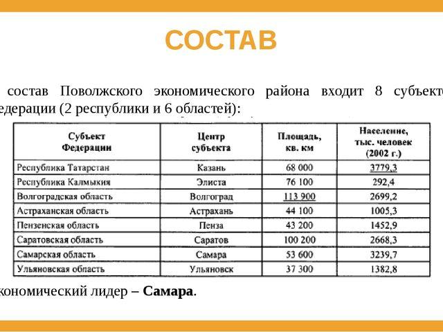 СОСТАВ В состав Поволжского экономического района входит 8 субъектов Федераци...
