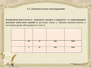 3.1. Документальное подтверждение Внеурочная деятельность повышает интерес к