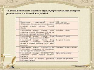 7.8. Результативность участия в других профессиональных конкурсах регионально