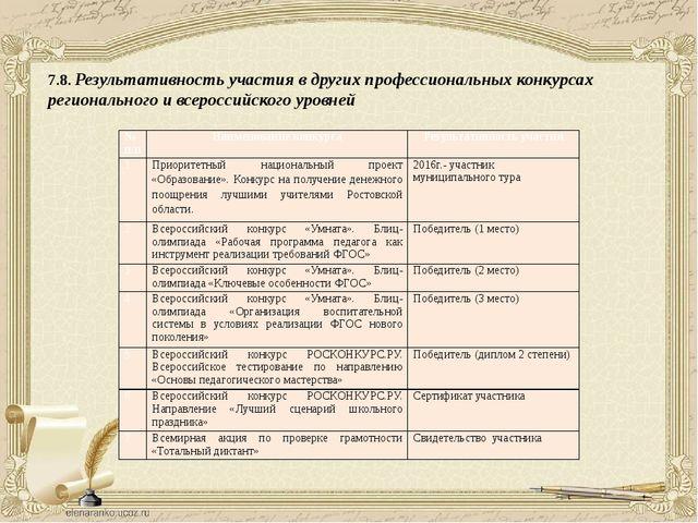 7.8. Результативность участия в других профессиональных конкурсах регионально...