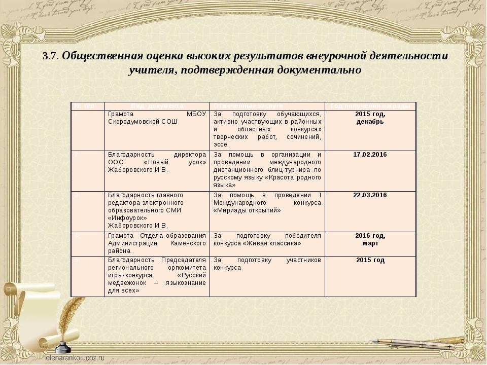 3.7. Общественная оценка высоких результатов внеурочной деятельности учителя,...