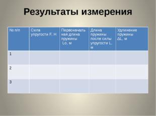 Результаты измерения № п/п Сила упругостиF, H Первоначаль наядлина пружины Lo