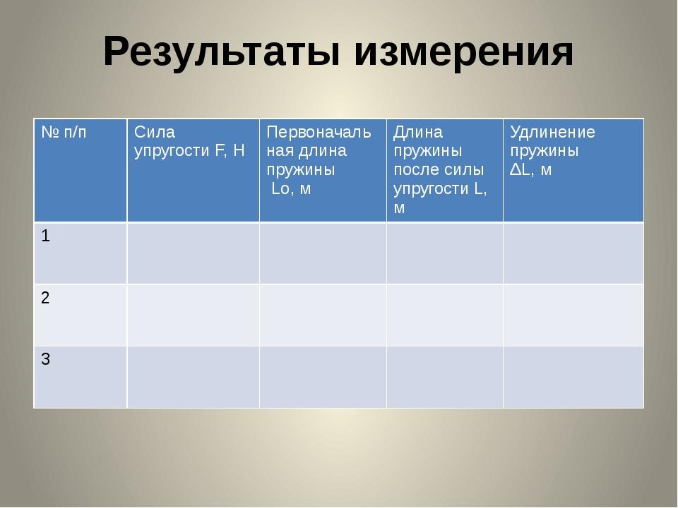 Результаты измерения № п/п Сила упругостиF, H Первоначаль наядлина пружины Lo...