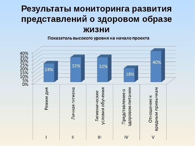 Результаты мониторинга развития представлений о здоровом образе жизни