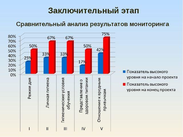 Заключительный этап Сравнительный анализ результатов мониторинга