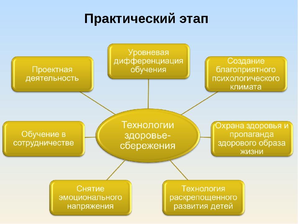 Практический этап