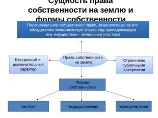 Сущность права собственности на землю и формы собственности Первоначальное су