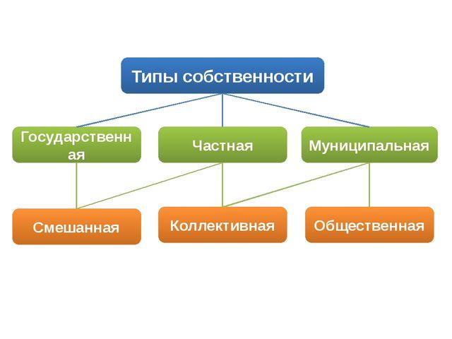 Типы собственности Государственная Частная Муниципальная Смешанная Коллективн...