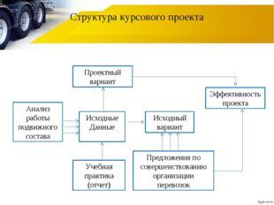 Структура курсового проекта Проектный вариант Исходные Данные Анализ работы п