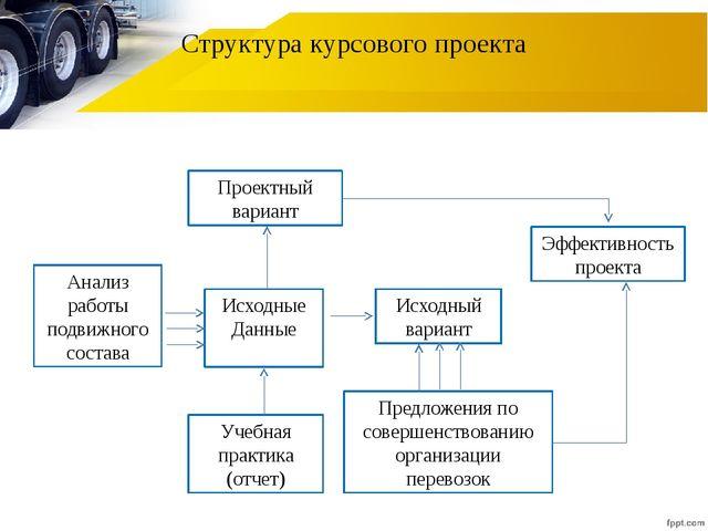 Структура курсового проекта Проектный вариант Исходные Данные Анализ работы п...