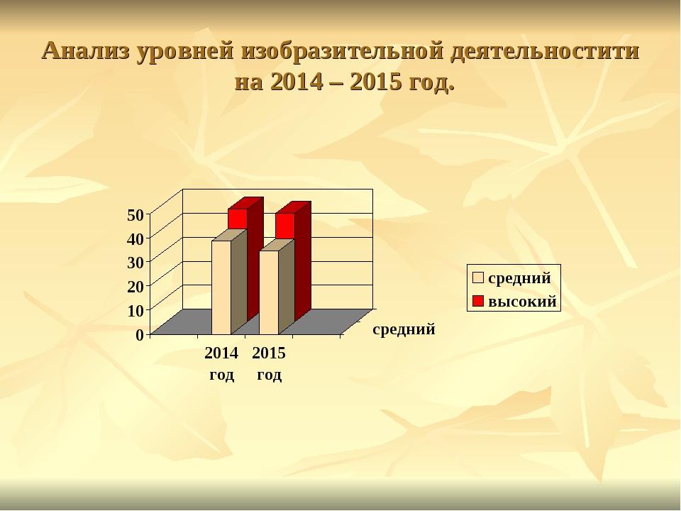 Анализ уровней изобразительной деятельностити на 2014 – 2015 год.