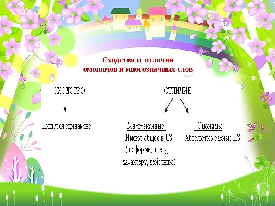 Сходства и отличия омонимов и многозначных слов
