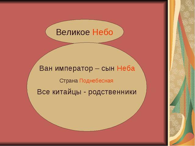 Великое Небо Все китайцы - родственники Ван император – сын Неба Страна Подне...