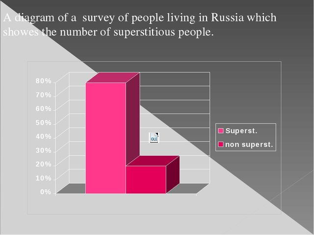 A diagram of a survey of people living in Russia which showes the number of s...