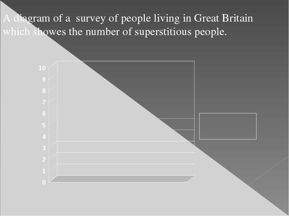 A diagram of a survey of people living in Great Britain which showes the numb...
