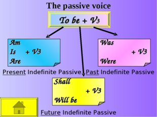 The passive voice Present Indefinite Passive Past Indefinite Passive Future I